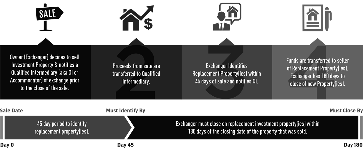 421a Tax Abatement - Property Taxes Miami