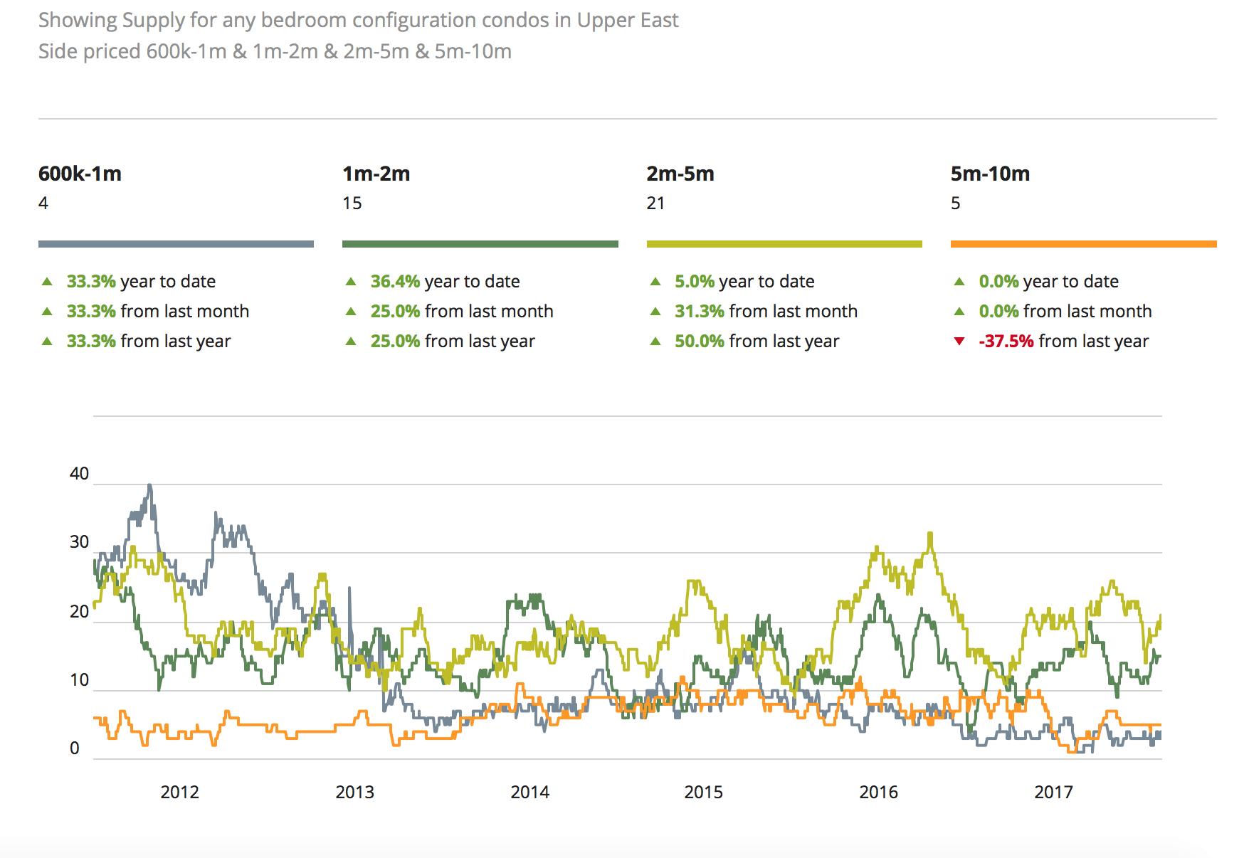 Prezzi del mercato immobiliare di NYC per Upper East Side