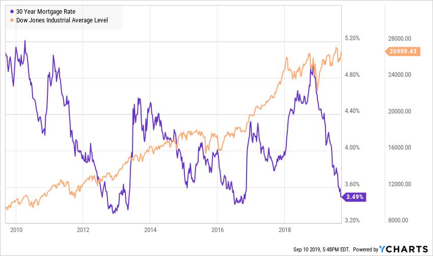 Tassi ipotecari USA vicino al minimo storico