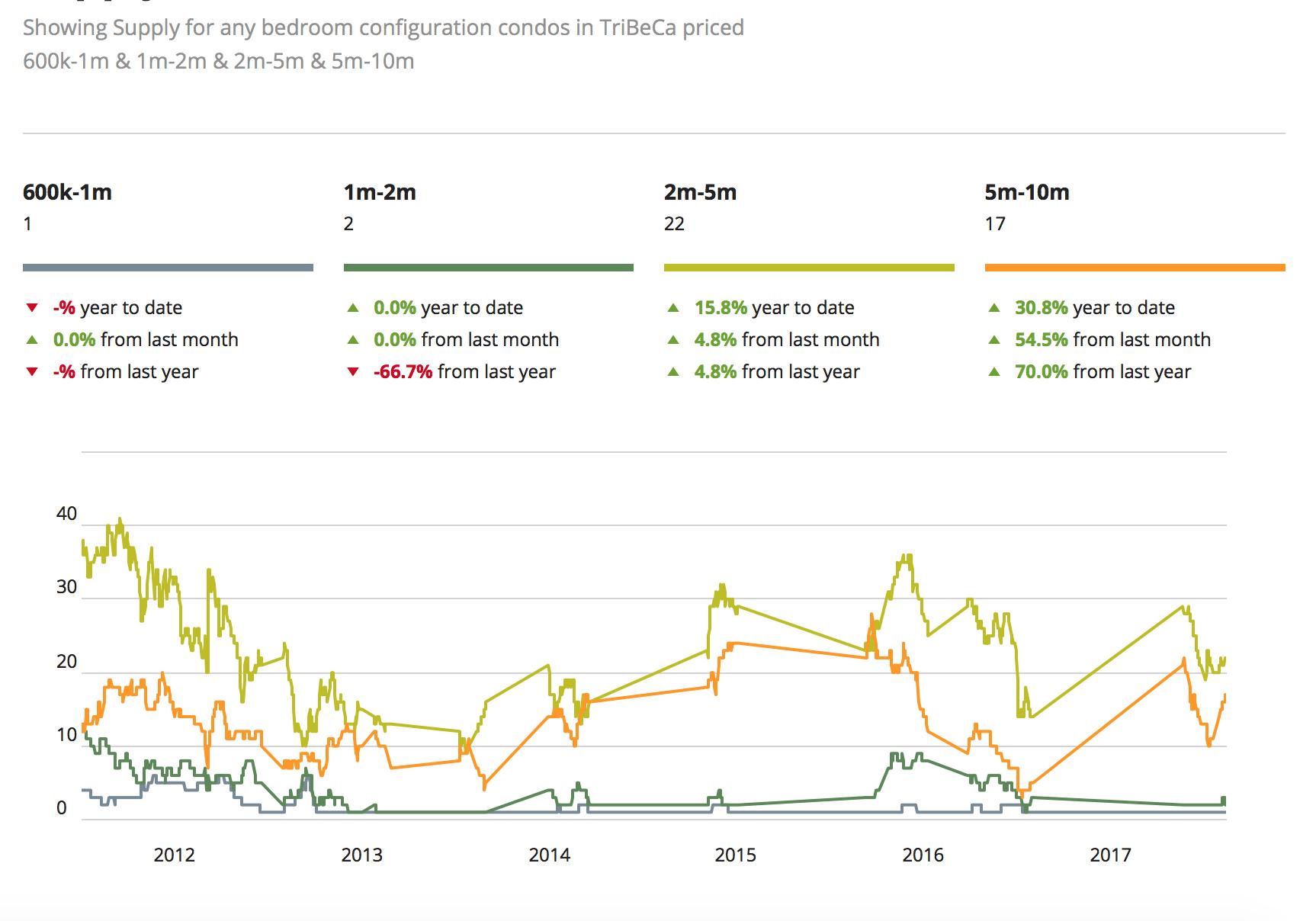 Prezzi del mercato immobiliare di NYC per Tribeca